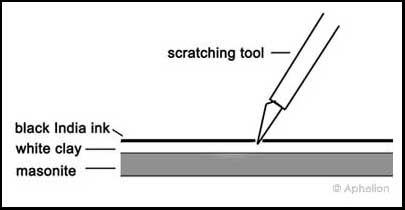diagram showing scratchboard layers